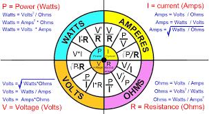 Power Wheel Chart Ohms Law