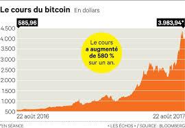 En décembre 2017, le prix bitcoin atteint la valeur historique de $20000 ! Bitcoin Cours Pdf