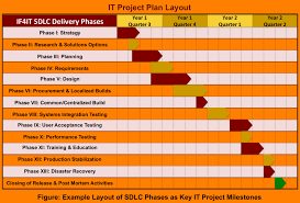 project human resource planning checklist  project human resource planning checklist plan sample checklists examples sdlc based it qualities template new large