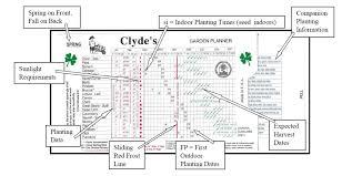 Vegetable Planting Chart Ontario Clydes Garden Planner