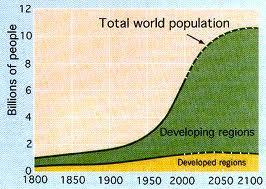 2050ம் ஆண்டில் இந்தியாவின் மக்கள் தொகை 165.60 கோடி