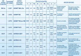 Stainless Steel Finish Chart Credible Stainless Steel Machinability Rating Chart Machined