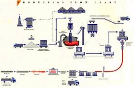 Supply Chain Flow Chart Economic Drivers Of Supply Chain Choices Free Term Paper