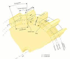 Gear Module Chart Gear Wikipedia