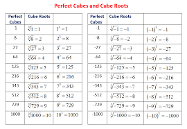 Perfect Cubes And Cube Roots Solutions Examples Videos