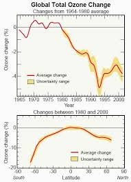 esrl integrating research and technology themes global total ozone changes