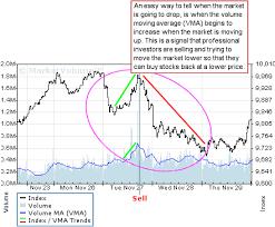 Dji Chart Dow Jones Industrials Chart Dji Chart Marketvolume Com