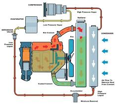 ideas about cooling system air conditioning how a turbo system works water pump hoses radiator service and repairs