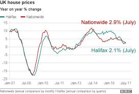 London Property Prices Chart Housing Market Lull Spreads From London Bbc News