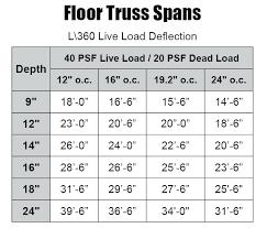 Floor Trusses Span Valdsat Co