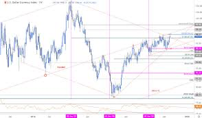 Dollar Rate This Week Chart Us Dollar Price Outlook Dxy Breakout Vs Fed Rate Cut