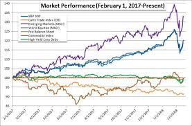 Etf Compare Chart If You Have Time For Only One Chart The Spy Etf Quick Take