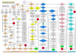 Immigration Law Chart