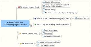 Bekannte deutsche sprichwörter