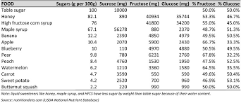 Fructose In Vegetables Chart Does Fructose Promote Overeating The Paleo Diet
