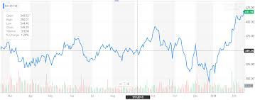Boeing Stock Chart Yahoo Boeing Something Has To Give The Boeing Company Nyse Ba