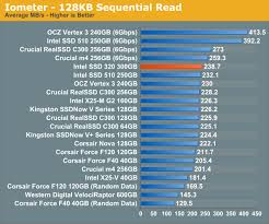 Random Sequential Performance The Intel Ssd 320 Review