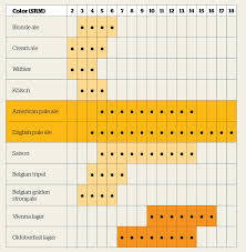 Malt Characteristics Chart Pales In Comparison Craft Beer Brewing