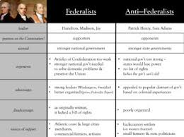 Federalist V Anti Federalist Activity Worksheets Tpt
