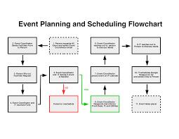 Event Coordinator Templates Free Event Planning Flow Chart Templates At Allbusinesstemplates Com