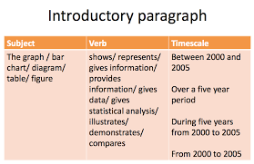 Topic Chart For Writing How To Use Paraphrasing In Academic Writing Task 1