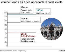 Tide Chart For Venice Fl Venice Floods Climate Change Behind Highest Tide In 50