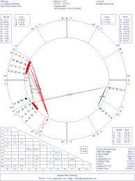 What Is Natal Chart Interpretation Celebrity Astrology Will I Am Natal Chart Interpretation