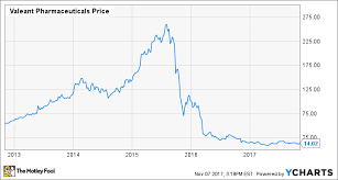 Is The Worst Behind Valeant Pharmaceuticals Stock The