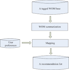 Word Models A Personalized Word Of Mouth Recommender Model