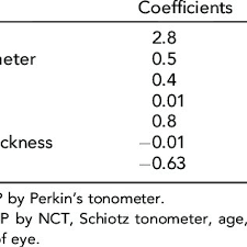 Noncontact Tonometer And Schiotz Tonometer When Compared
