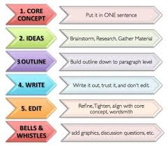 custom persuasive essay writing site for university human brainstorm personal essay topics nonfiction writing prompt need a unique good and interesting personal essay topic