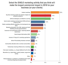 Content Marketing Strategy The State Of Content Marketing 2018 Smart Insights