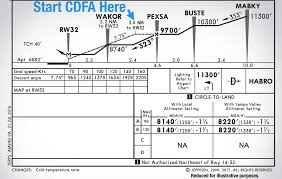 How To Fly A Continuous Descent On Final Approach Cdfa