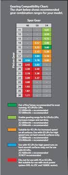 Traxxas Slash Pinion Gear Chart Slash 2wd Gearing Chart
