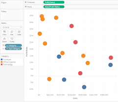 3 Ways To Make Stunning Scatter Plots In Tableau Playfair Data