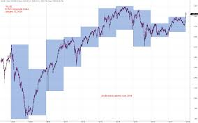 Charting Klse Index Year High Low Moses Stock Analysis