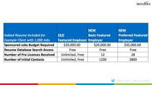 3 Major Indeed Com Changes To Start 2018 Recruiticsedu