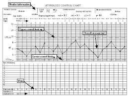 Case Study Using Np Charts To Address On Time Medication