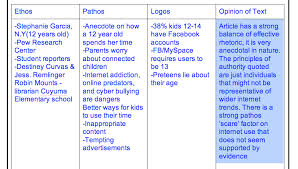 ethos pathos logos chart co mr buxton 7th grade rla 2013