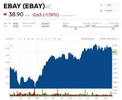 Ebay Stock Chart Ebay Slumps Following Ceo Devin Wenigs Resignation And A