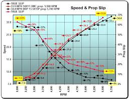 Prop Pitch Chart Prop Advice To Reach 6000rpm Negative Slip Page 2