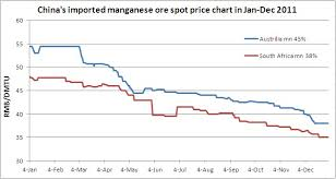Chinas Imported Manganese Ore Spot Price Chart In Jan Dec