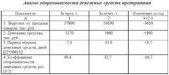 Электронная библиотека Анализ движения денежных средств Как следует из таблицы 2 7 период оборота денежных средств составил в течение отчетного года в среднем 11 дней т е с момента поступления денег на счета
