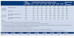 Dowel Bar Size Chart Detailing