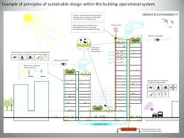 Principles Of Architecture Awesome Sustainable Architecture Design Green For A Future