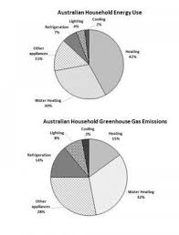 Ielts Pie Chart Australian Household Energy Use