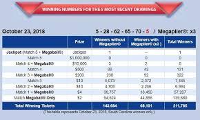 Mega Millions Chart Mega Millions World Record 1 6 Billion Jackpot One