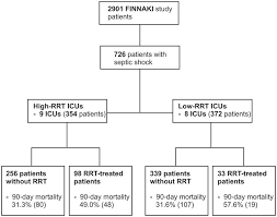 Variation In The Use Of Renal Replacement Therapy In