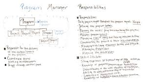 Project Manager Duties Program Manager Responsibilities
