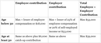 Simple Ira Vs Sep Ira Chart How Much Can I Contribute To My Self Employed 401 K Plan